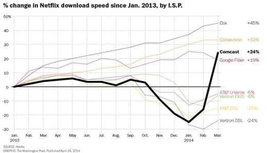 Wash Post Graph