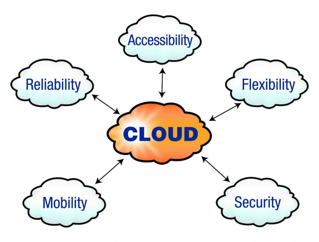 Cloud Computing: The Future of Digital Marketing